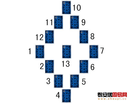 塔罗牌灵感出生宫占卜法