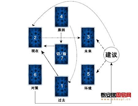 塔罗牌占卜之六芒星占卜法