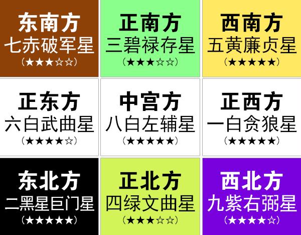 2019年九宫飞星图详解