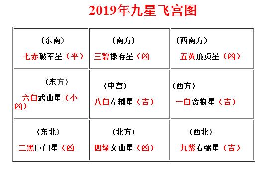 李居明2019年风水方位布局及化解