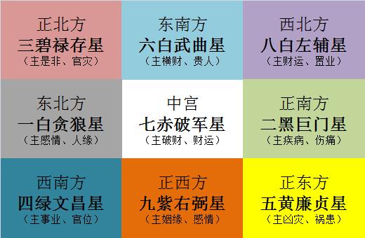 苏民峰2020年家居风水布局