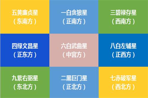 李居明2021年九宫飞星风水方位